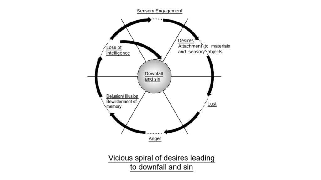 Viscious Cycle