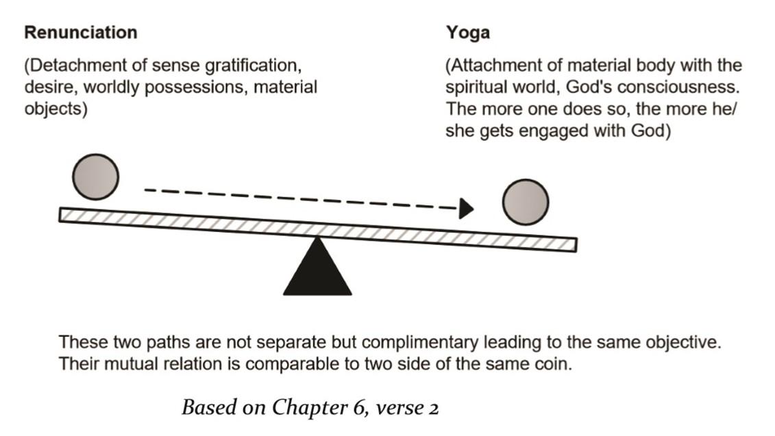 Renunciation to Yoga