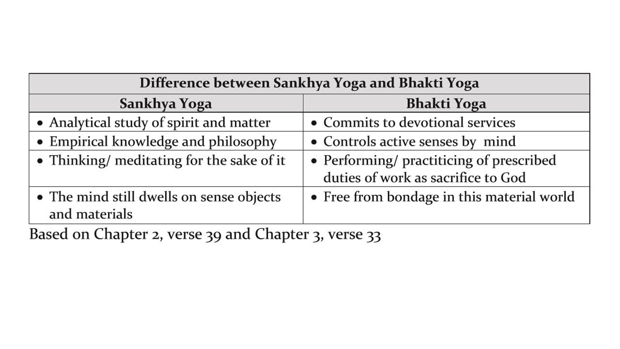 Sankhya vs bhakti yog